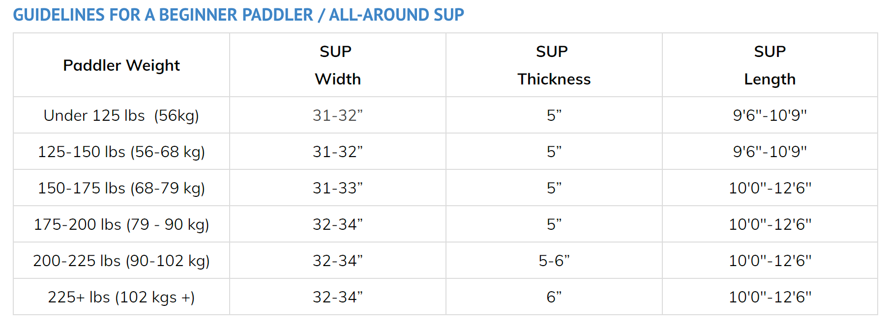 inflatable sup size guide